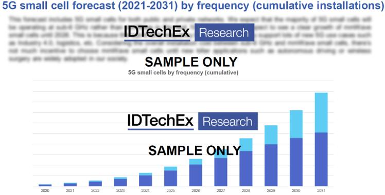 2021~2031年5G小基站市场预测