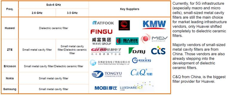 5G Sub-6 GHz滤波器主要供应商