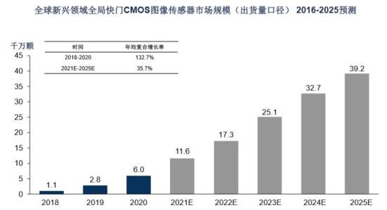 全球新兴领域全局快门CMOS图像传感器细分市场规模按出货量口径预测