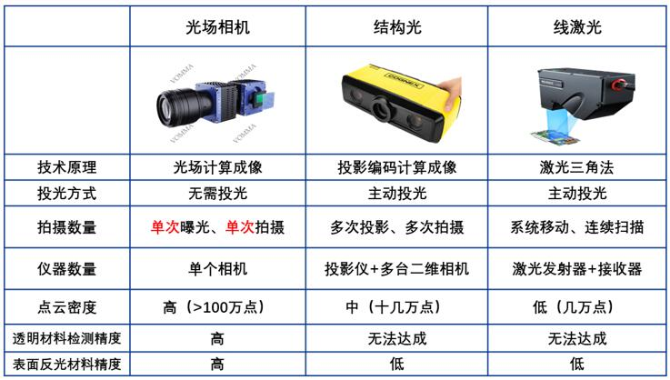光场相机与结构光相机、线激光相机的区别