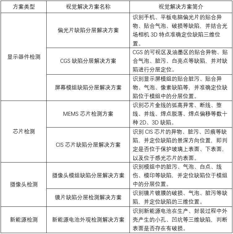"""奕目科技:中国独家掌握工业光场相机全链条核心技术,打造自主可控的机器""""三维慧眼"""""""