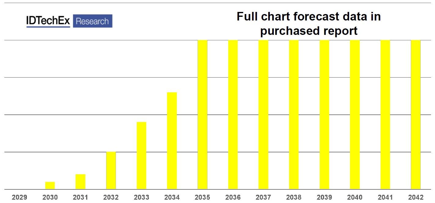 2029~2042年超材料和超表面市场预测(完整数据请参考报告)