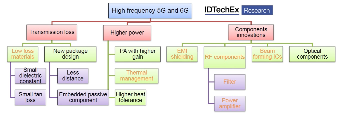 高频5G和6G应用的超材料挑战