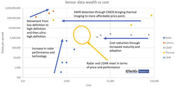 传感器数据丰度vs.成本