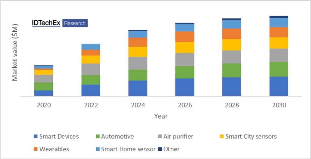 2020年~2030年气体传感器市场发展情况(按照应用细分)