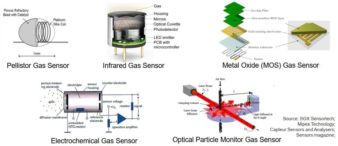 常见的气体传感器类型(检测原理)