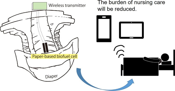 利用纸基生物燃料电池为数据的无线传输供电