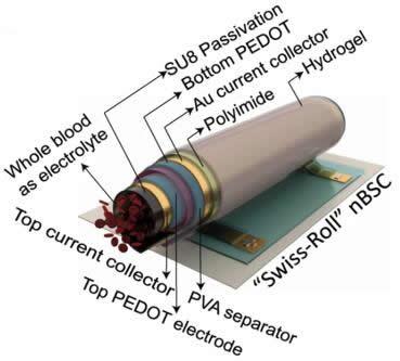"""基于纳米生物超级电容器的""""瑞士卷""""能量存储和传感系统,展示了所有活性组分,中空结构用于血液的流动"""