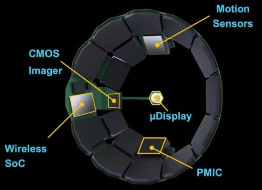 Mojo Vision开发的这款AR隐形眼镜原型中包含了多颗电子元器件:微型显示器、运动传感器、CMOS图像传感器、无线SoC芯片、PMIC芯片……