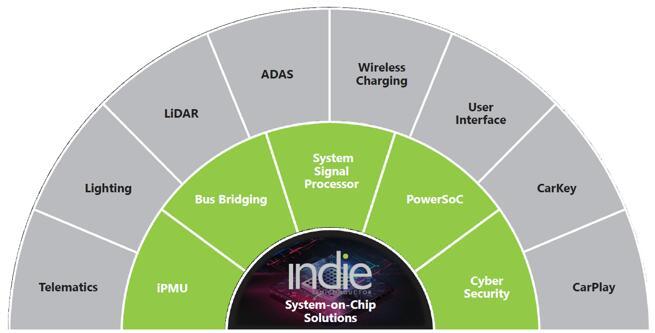 indie创新的混合信号SoC助力实现多种应用