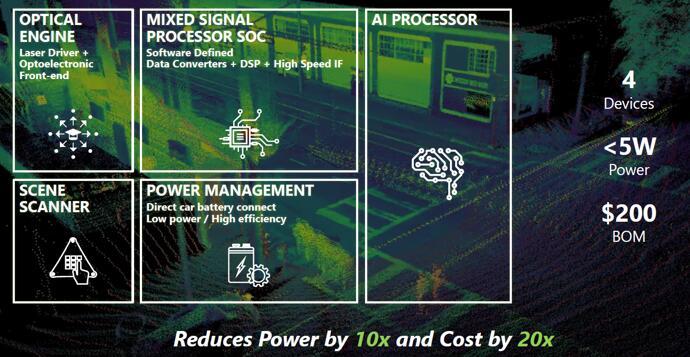 indie开发的FMCW激光雷达集成了光学引擎、场景扫描、混合信号处理SoC、电源管理以及AI处理器