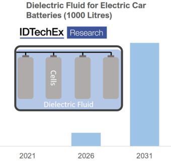 浸没冷却在电动汽车市场具有很大潜力,带来了对流体电介质的新需求