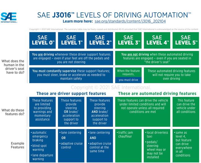 自动驾驶等级定义(来源:SAE)