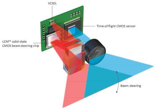 在Lumotive激光雷达模块中,LCM芯片通过耦合棱镜利用垂直腔面发射激光器(VCSEL)阵列的反射光(以红色显示)扫描视场