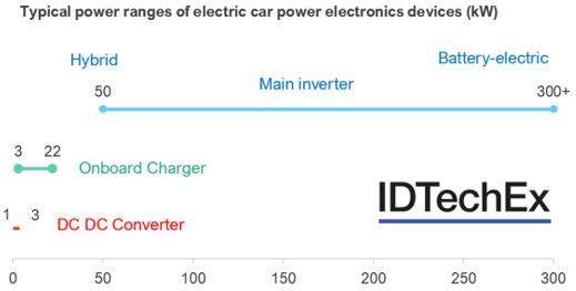 电动汽车电力电子器件典型功率