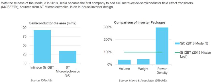 SiC降低逆变器封装尺寸