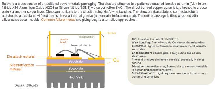 传统功率模组封装案例研究