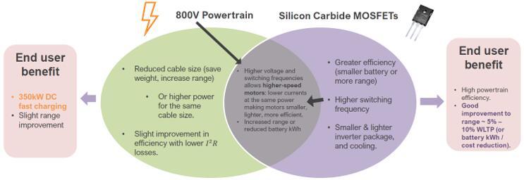 800 V和SiC优势