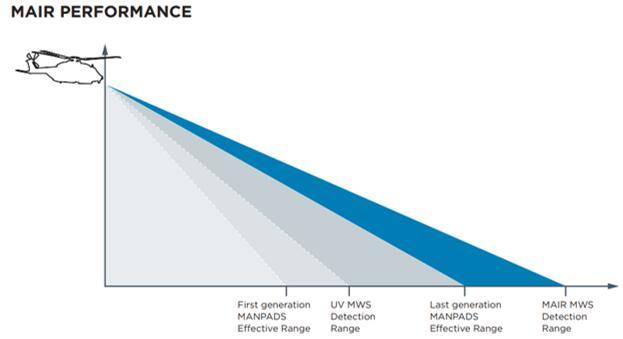 MAIR与前几代预警系统的探测范围对比图