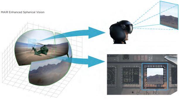 MAIR增强型球面视野