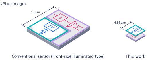 传统的传感器像素对比索尼新款堆叠式基于事件的视觉传感器