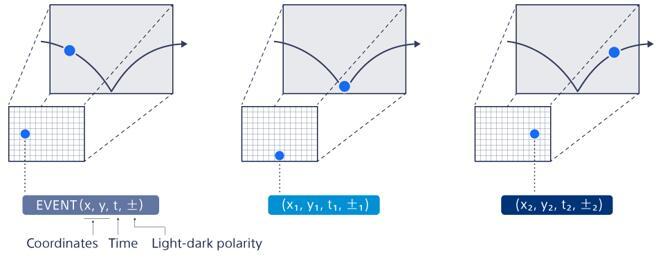 基于事件的视觉传感器输出包含像素位置(X和Y坐标)及时间信息的数据