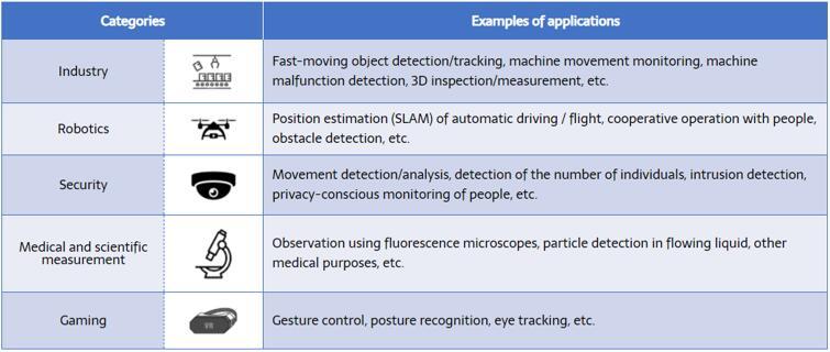 基于事件的视觉传感器可以应用于工业、无人机和机器人、安防监控、医疗和科研测量以及游戏等领域,具有广泛的潜在用例