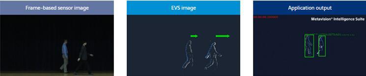 成像样张:人体跟踪(左:传统基于帧的图像传感器,中:基于事件的视觉传感器,右:机器学习识别后的应用输出)