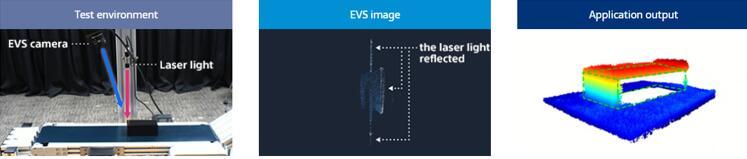 成像样张:3D测量(左:测试环境,中:基于事件的视觉传感器,右:应用输出)