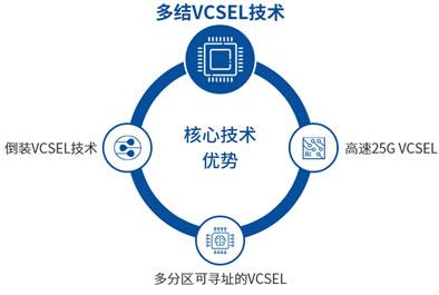 老鹰半导体主要掌握了多结VCSEL、多分区可寻址VCSEL、倒装VCSEL、高速数通VCSEL等核心技术