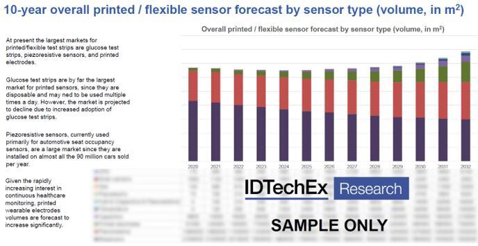 2022~2032年印刷和柔性传感器十年期市场预测