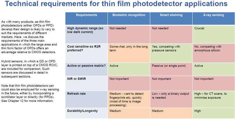 薄膜光电探测器应用的技术要求