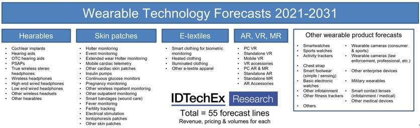 本报告按产品类型细分提供了55个产品线的详细信息,并附带了丰富的可穿戴产品销量和营收数据