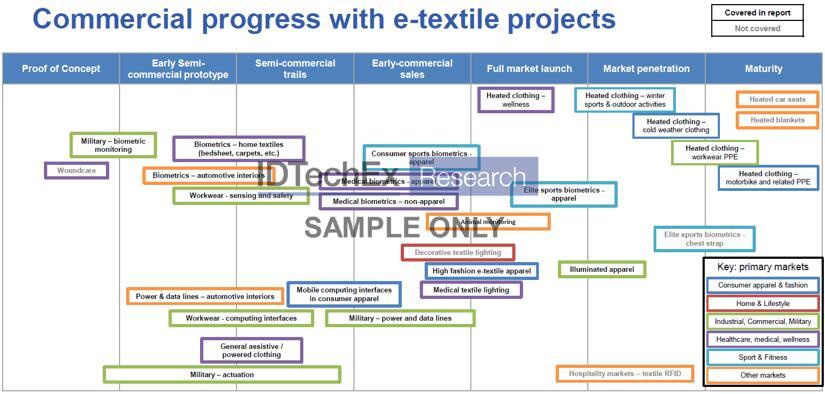 电子织物的商业化进展