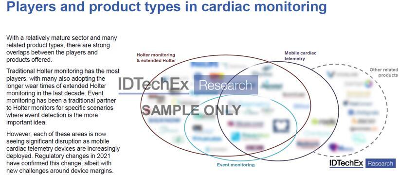 心脏监护主要厂商及产品
