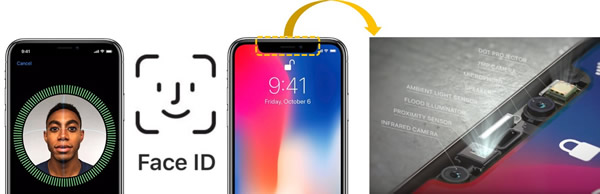 苹果iPhone X前置散斑结构光系统,实现3D人脸识别(Face ID)功能
