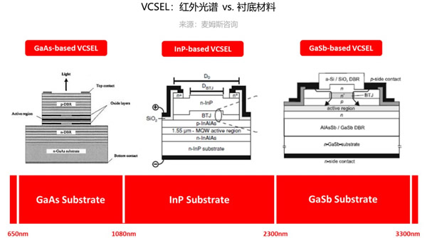 VCSEL:红外光谱 vs. 衬底材料