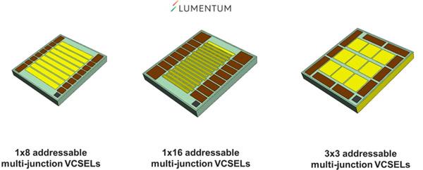 Lumentum可寻址、多结VCSEL产品系列