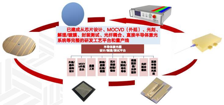 长光华芯已建成半导体激光器完整的工艺平台和量产线