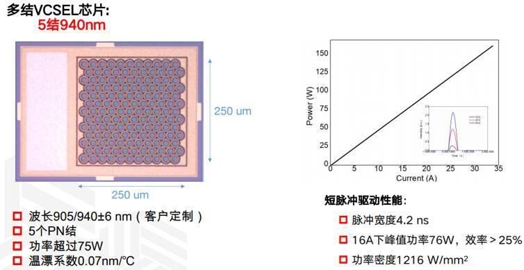 长光华芯为客户定制的5结VCSEL芯片性能展示