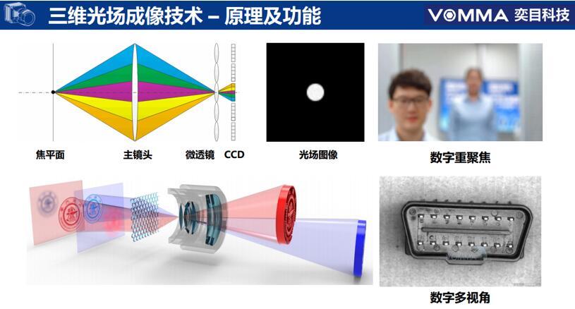 三维光场成像技术的原理及功能