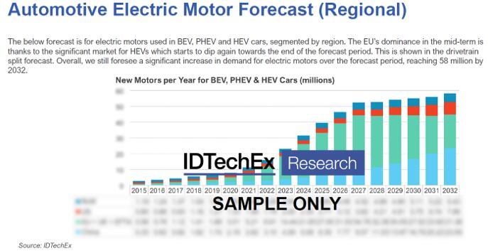电动汽车电机市场预测