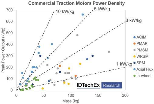 主流商用牵引电机的功率密度