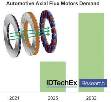 轴向磁通电机市场需求预测
