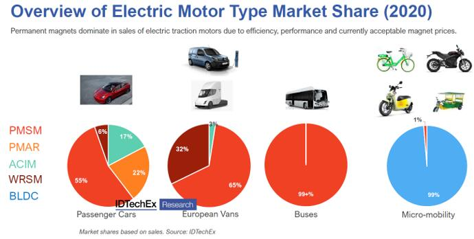 电动车主要电机类型的市场分额