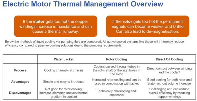 电机热管理