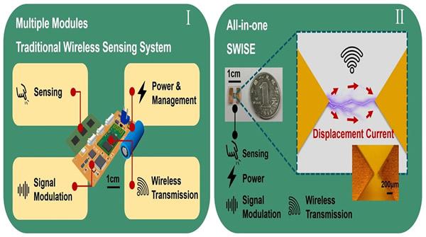 香港中文大学研发超薄自供电无线传感电子标签