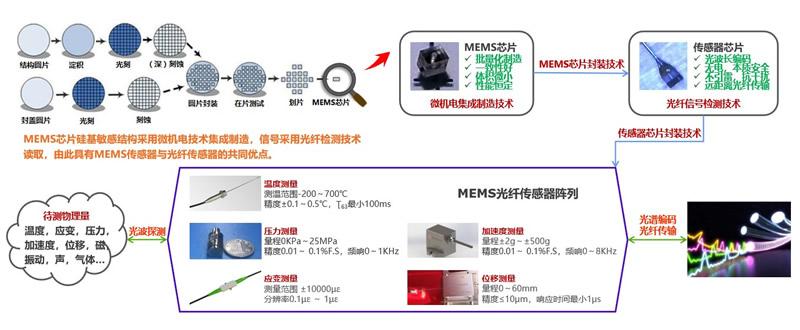 MEMS光纤传感器原理