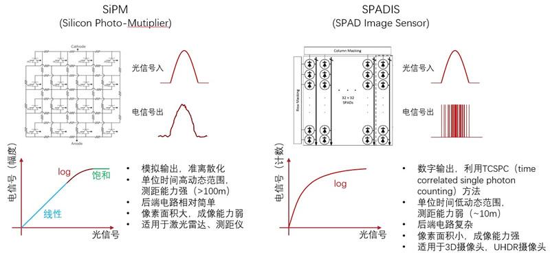 灵明光子dToF技术产品形态