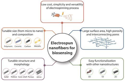 用于生物传感应用的静电纺丝纳米纤维的优势展示